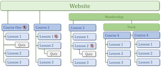 LMS Structure