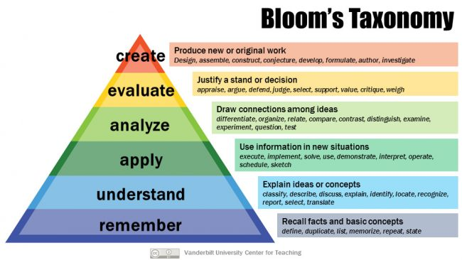 Bloom's Taxonomy in the form of a triangle.  Remember is the base.  Working upward there is understand, apply, analyze, evaluate, create.